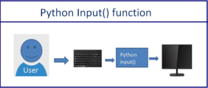 Python Input and Output Tutorials [Complete Guide]