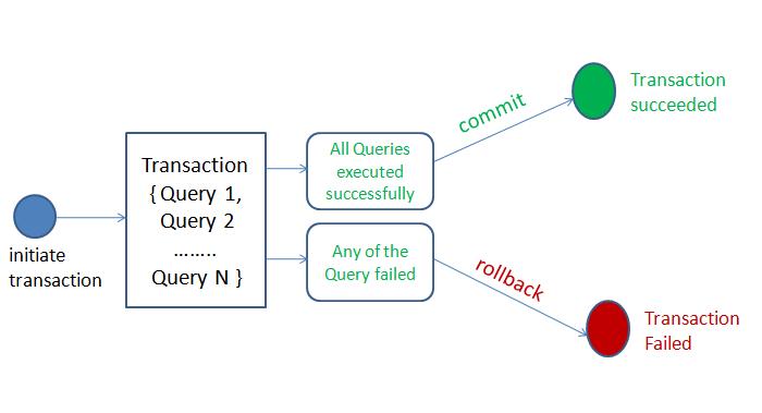 python MySQL transaction management using commit and rollback
