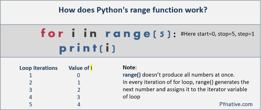 Working of Python range function with for loop