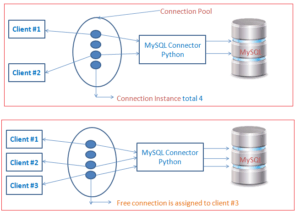 Python Database Connection Pooling with MySQL [Complete Guide]