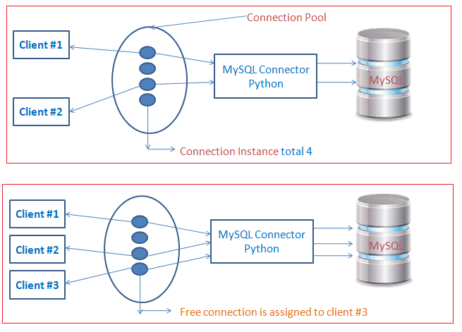 python database connection pooling working with MySQL Connector Python