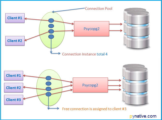 Psycopg2 python PostgreSQL connection pool