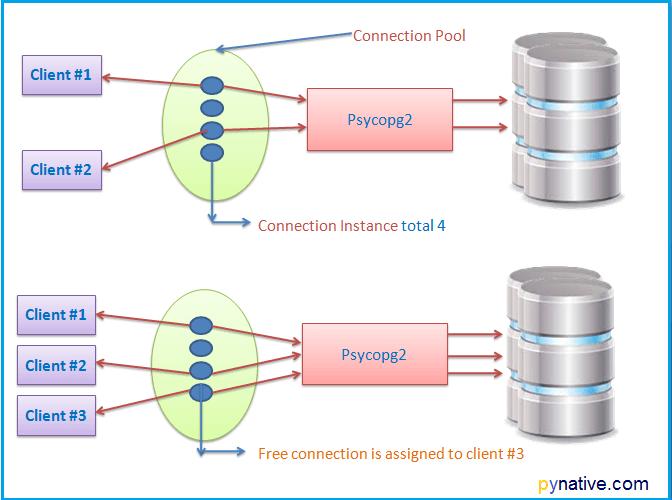 Psycopg2 python PostgreSQL connection pool