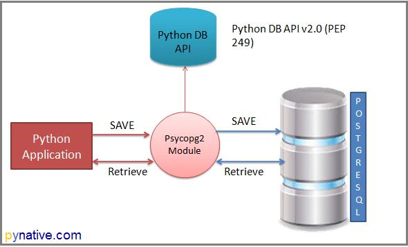 Python PostgreSQL connection to access database