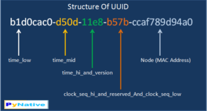 structure of uuid