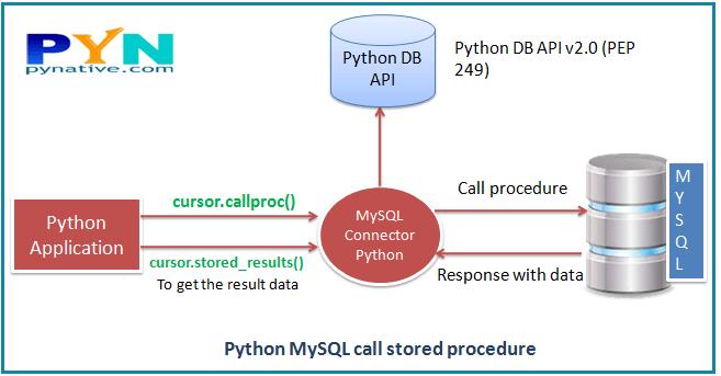 Execute MySQL stored procedure in python