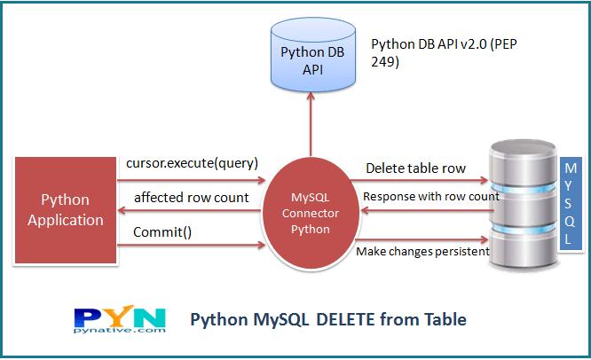 python delete data from MySQL table