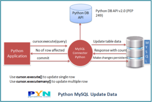 Python update MySQL table's data