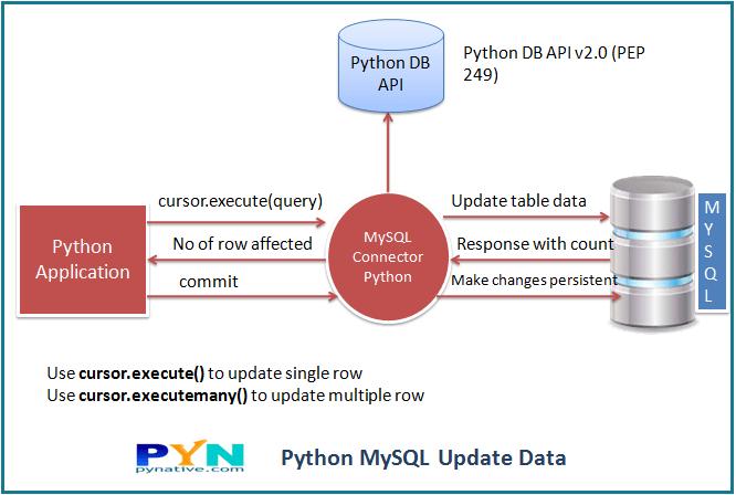 Python update MySQL table's data
