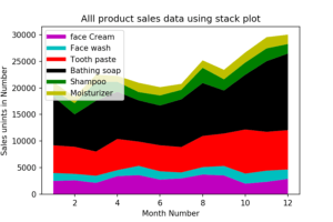 Matplotlib Exercise 10: Read all product sales data and show it using the stack plot