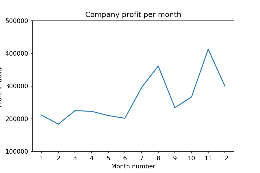 Matplotlib Exercise 1: Read Total profit of all months and show it using a line plot