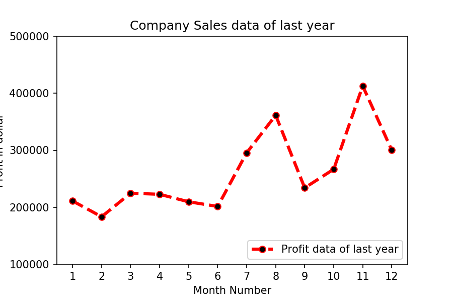 Matplotlib Exercise 2: Get Total profit of all months and show line plot with the following Style properties