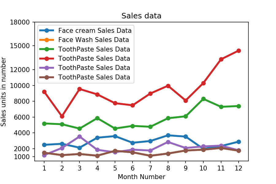 Matplotlib Exercise 3: Read all product sales data and show it  using a multiline plot