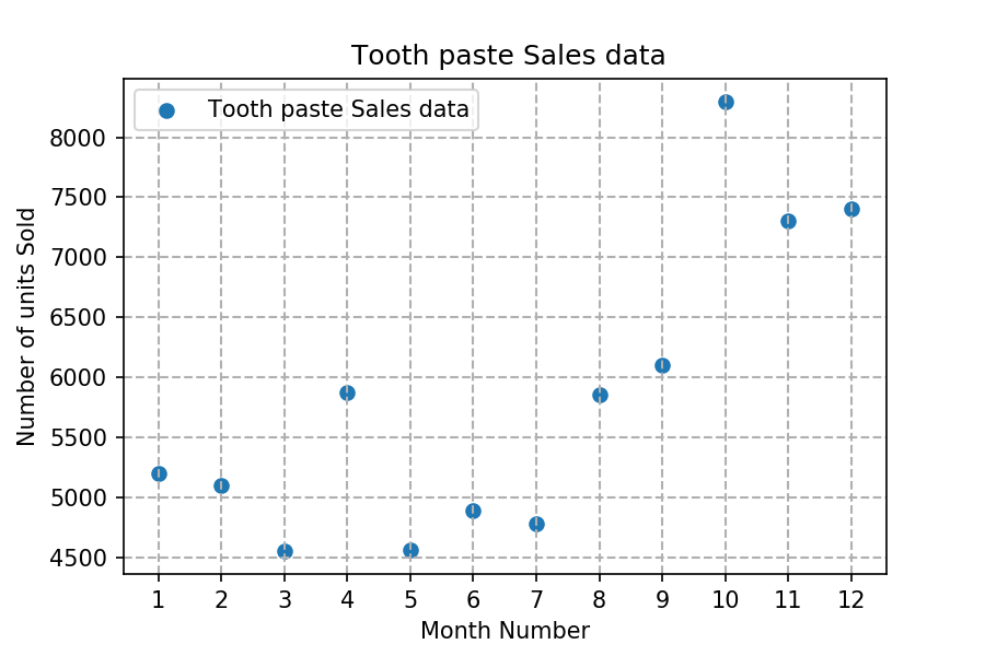 Matplotlib Exercise 4: Read toothpaste sales data of each month and show it using a scatter plot