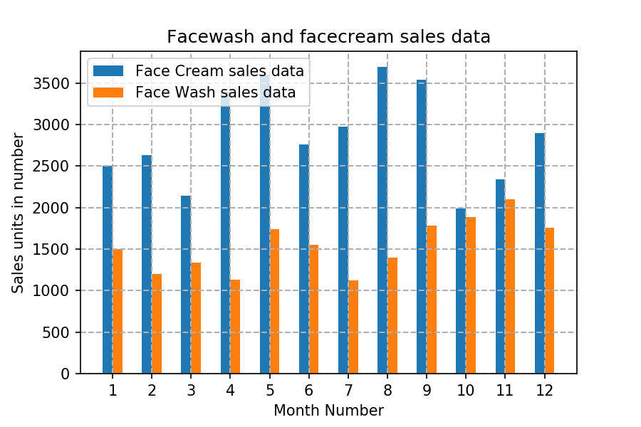 Matplotlib Exercise 5: Read face cream and facewash product sales data and show it using the bar chart