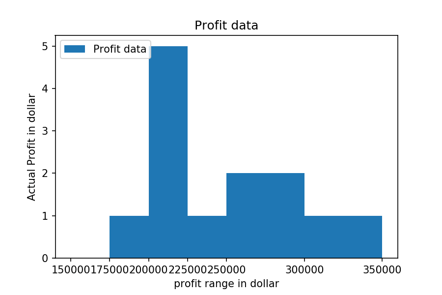 Matplotlib Exercise 7: Read the total profit of each month and show it using the histogram to see most common profit ranges