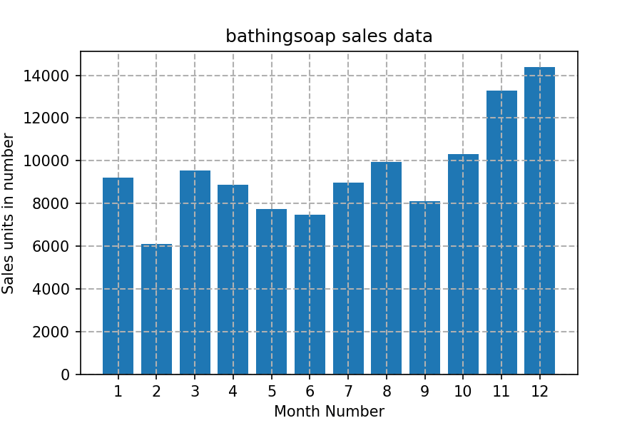 Matplotlib Exercise 6: Read sales data of bathing soap of all months and show it using a bar chart. Save this plot to your hard disk