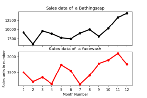 Matplotlib Exercise 9: Read Bathing soap facewash of all months and display it using the Subplot