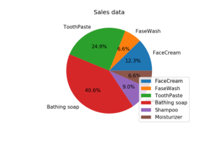 Matplotlib Exercise 8: Calculate total sale data for last year for each product and show it using a Pie chart