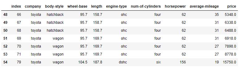 Python Pandas printing all Toyota cars data