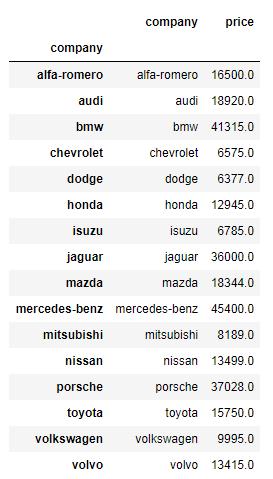 Python Pandas printing each company's highest price car