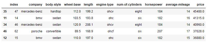Python Pandas sort all cars by price column