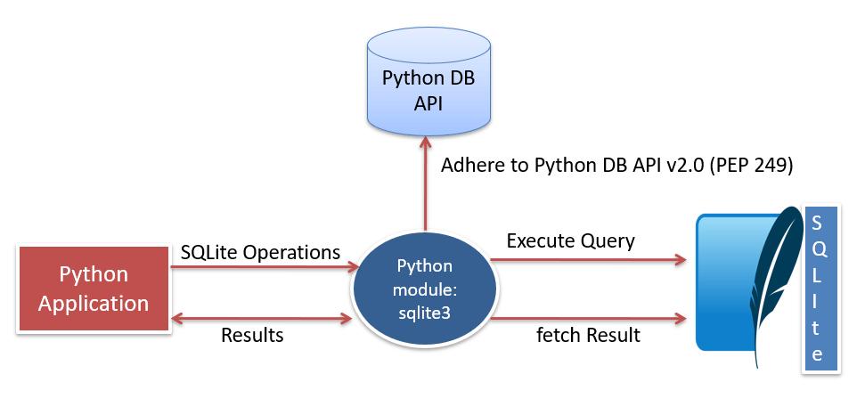 Python sqlite3 module working