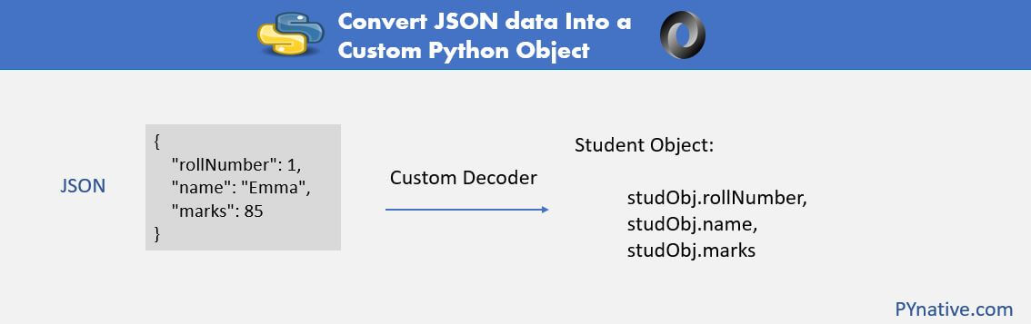 Explained how to Convert JSON into custom Python Object