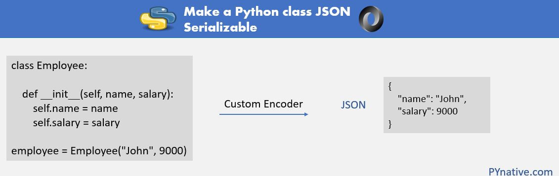 Explained how to make Python class JSON serializable