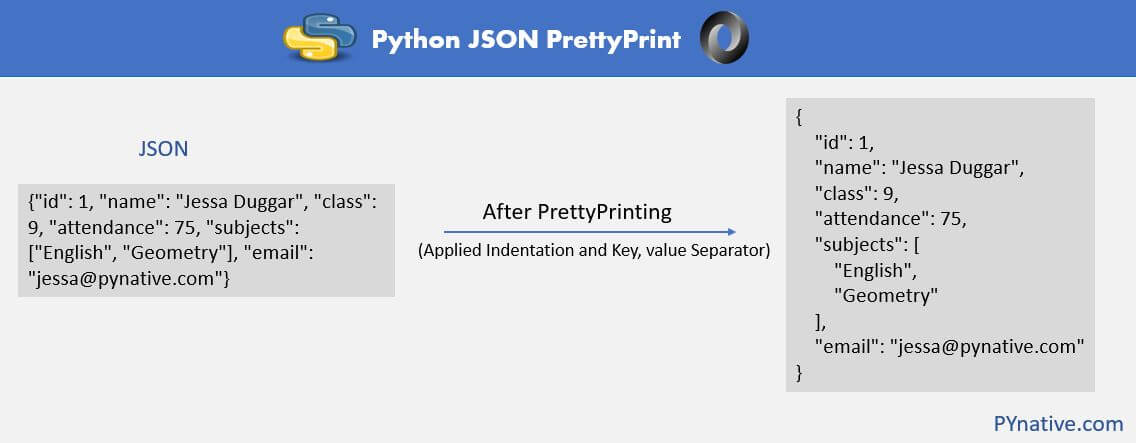 Python JSON PrettyPring explained