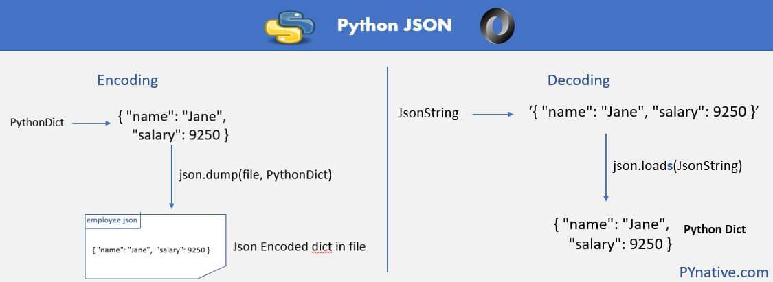 Python JSON Tutorial