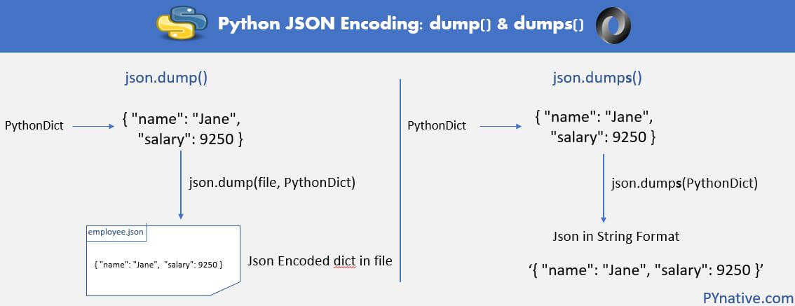 Python JSON Encoding and serialization using dump and dumps