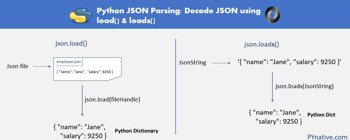 Python JSON parsing using load and loads