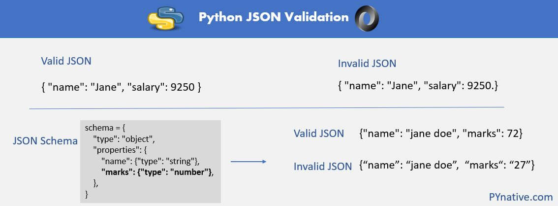 Explained how to validate JSON in Python