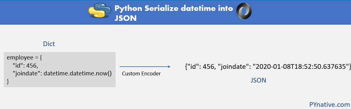 Explained how to serialize Python Datetime into JSON