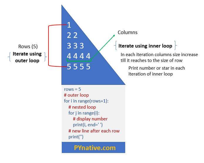 Algorithm to print pattern in Python