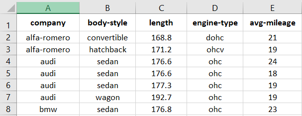 Automobile Dataset CSV File