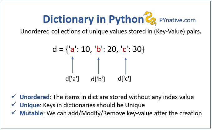 Dictionaries in Python