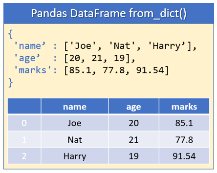Pandas DataFrame from Python Dictionary