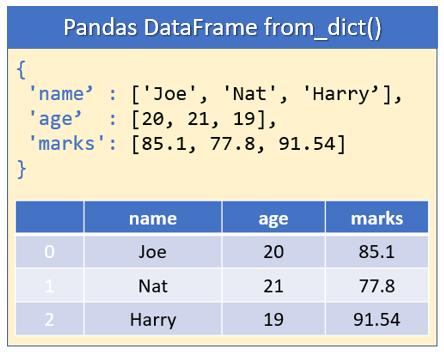 Pandas DataFrame from Python Dictionary