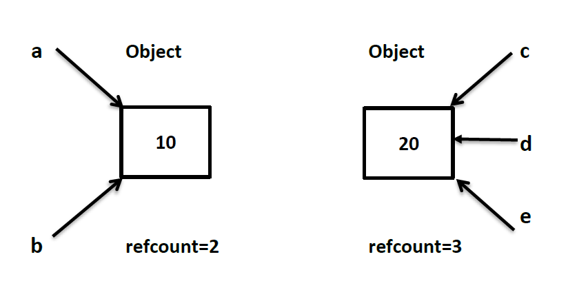 Python object id references