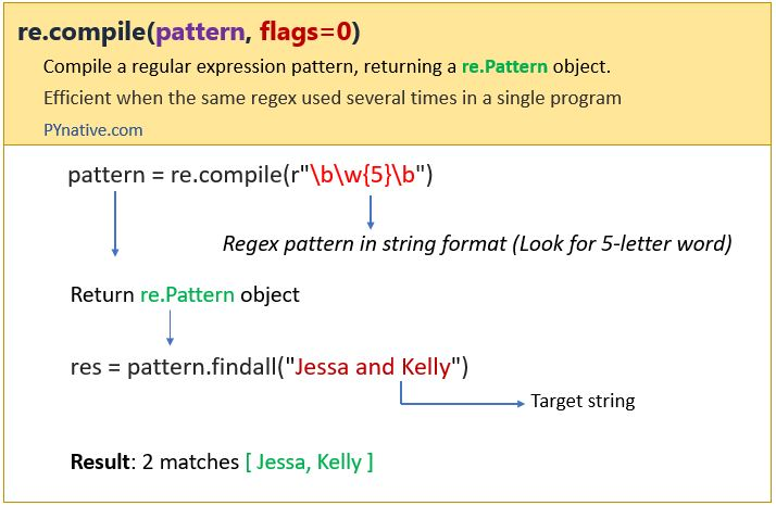 Compile regex pattern in Python