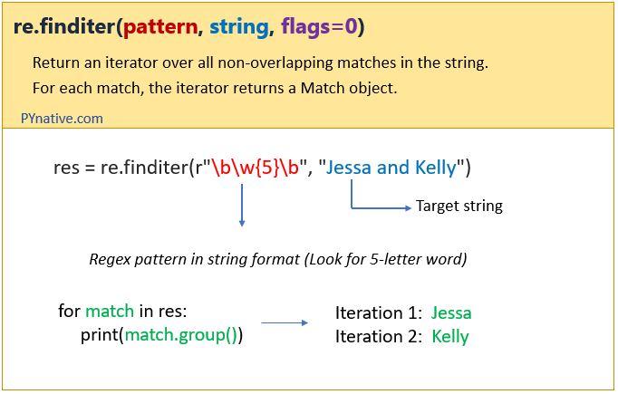 Python regex finditer