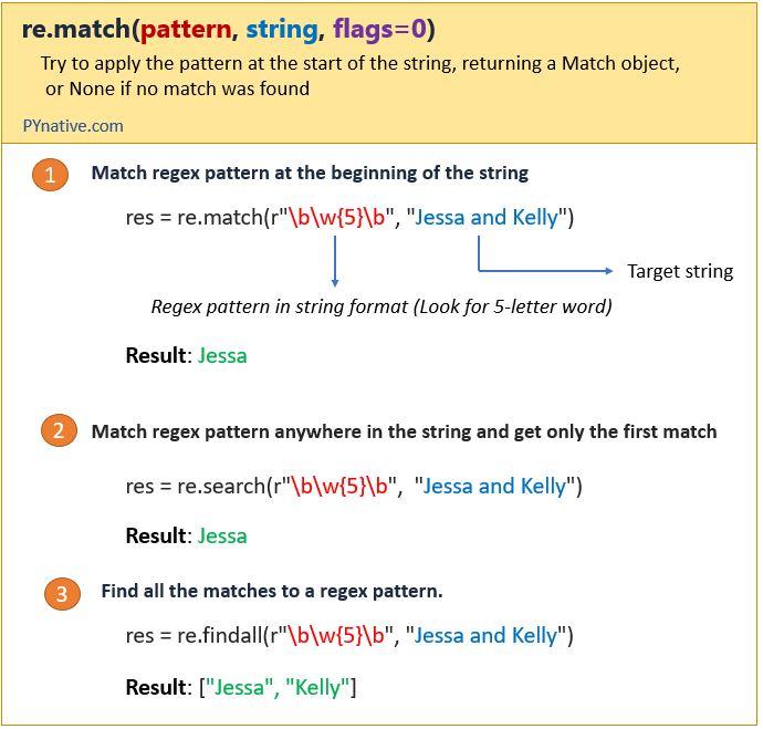 Match regex pattern in Python