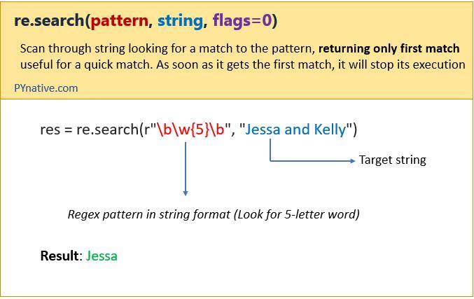 Python search regex pattern