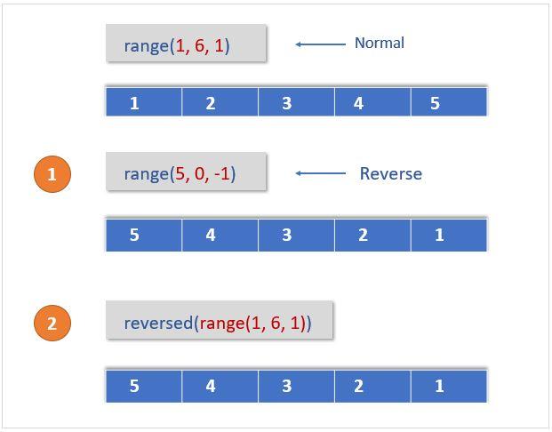 Python reverse range