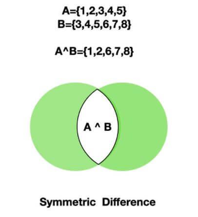 Python Set Symmetric Difference