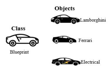 Python Class and Objects