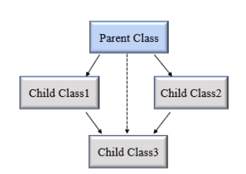 Python hybrid inheritance