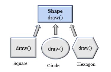 Python method overriding